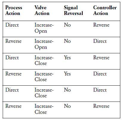 Controller Action Dependencies